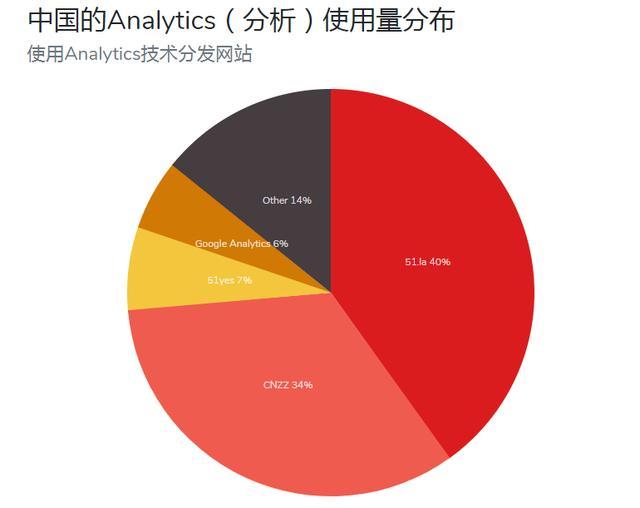 国内最新网站统计排行:51la第一、CNZZ第二、百度第五